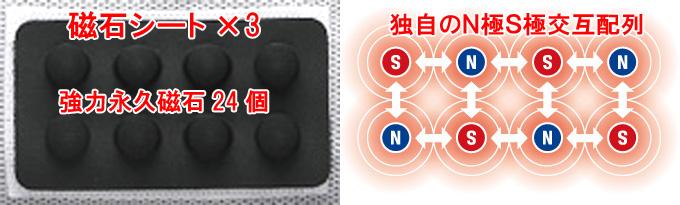 マグーラの特長、N極S極交互配列